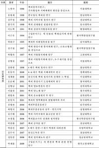 表3-11 韩国历年百济研究博士学位论文总览(1985—2018)