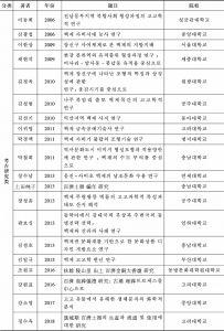 表3-11 韩国历年百济研究博士学位论文总览(1985—2018)-续表2