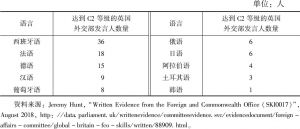 表1 达到各个语言C2等级的英国外交部发言人数量统计(截至)2018年8月