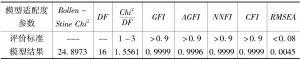 表4-6 基础设施测量模型的模型适配度参数