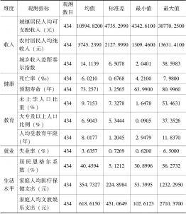 表5-1 可行能力维度观测指标的描述性统计