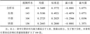 表6-1 经济增长质量指数的描述性统计