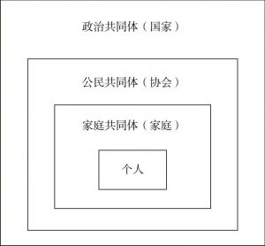 图1 人类共同体