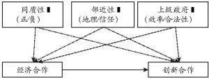 图1 解释模型的构建