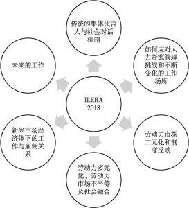 图12-1 第18届ILERA世界大会六大议题