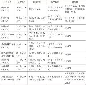 表1 四川大学口述史实验室所藏资料一览