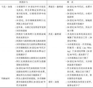 表1 关于小溪变化的评论摘要