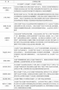 表1-2 国内文化资产研究主要成果-续表3