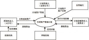 图7-1 专项资产管理计划(SAMP)交易结构
