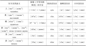 表1 汉字及其发音
