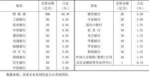 表5 国家融资担保基金出资金额及比例