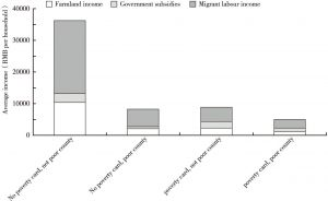 Figure 6 Average household cash income by source