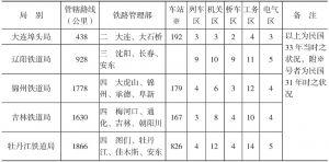 各铁路局管辖铁路之营业里程及现场机关数一览