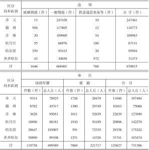 昭和17年度铁道爱护团活跃实绩概况表