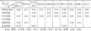 第二表(之一) 满铁铁道部与同行业中国佣员的工种别平均基本工资的比较表