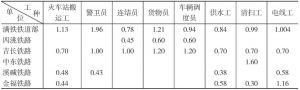 第二表(之二) 满铁铁道部与同行业中国工人(佣员)的工种别最高工资的比较表