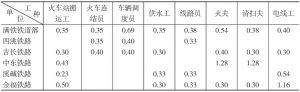 第二表(之三) 满铁铁道部与同行业中国工人(佣员)的工种别最低工资的比较表