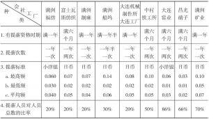 第九表 满铁同社外中国佣员(职工、日工资者)提薪调查表