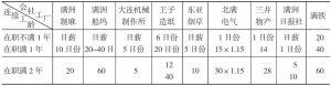 第十表 满铁同社外中国职工(佣员)退职津贴比较表