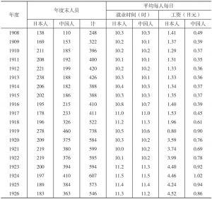 满铁辽阳工厂佣员(工人)人数和工资统计
