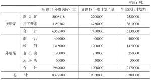 表1 昭和18年度产煤计划表