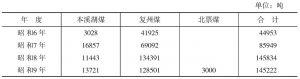 满洲煤(不包括抚顺煤)向日本输出数量表