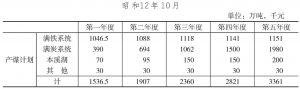 满洲产业开发五年计划产煤计划表