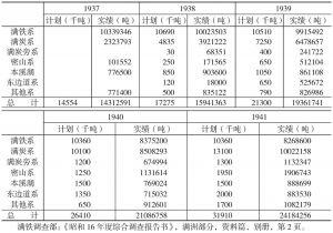 第一个产业五年计划各煤矿系统执行计划情况表