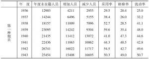 1936~1943年佣员流动状况表