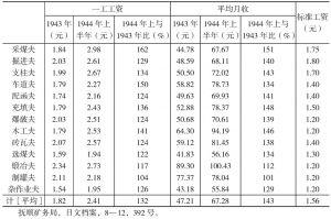 1943~1944年上半年抚顺煤矿第二种佣员职名别工资比较