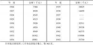 1926~1943年日本从我国东北运走生铁价额统计表