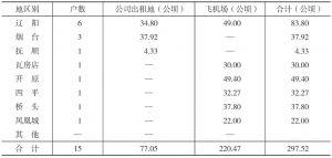 第43表 地区别紫花苜蓿种植面积表
