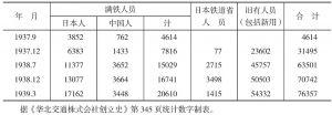 华北铁路人员构成表