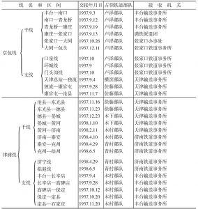 日军和满铁占领华北铁路的线名和日期