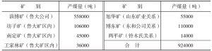 关于日本方面产煤量的调查(民国22年度)