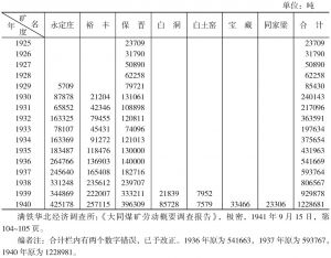 1925~1940年大同煤矿煤产量表