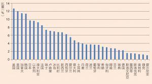 图1 2010年财产税收入占全国税收收入比重