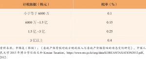 表3 韩国普通住房财产税的超额累进税率表(每年)