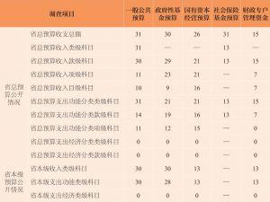 """表3 2014年度公开""""全口径预算""""各项信息的省份数"""