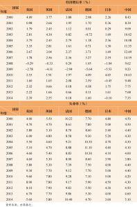 表3 美国、英国、法国、德国、日本和中国经济增长率和失业率(2000~2014年)