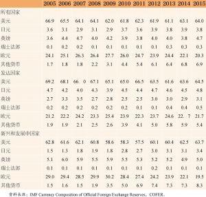 表1 2005~2015年世界外汇储备币种结构 单位:%