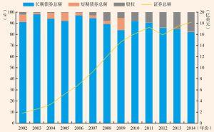图2 2002~2014年中国持有美国证券资产结构