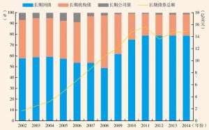图3 2002~2014年中国持有美国长期债券资产结构