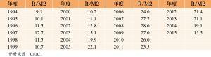 表4 1994~2015年中国外汇储备规模/M2 单位:%