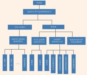 图6 中国外汇储备管理授权体系