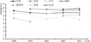 图2 中国与金砖国家和发达国家的生活满意度比较