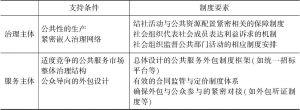 表1 社会组织的功能、支撑条件与制度要素