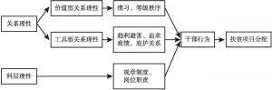 图2 理性分析框架图