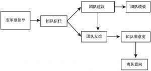 图4-2 模型A