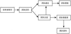 图4-3 模型B